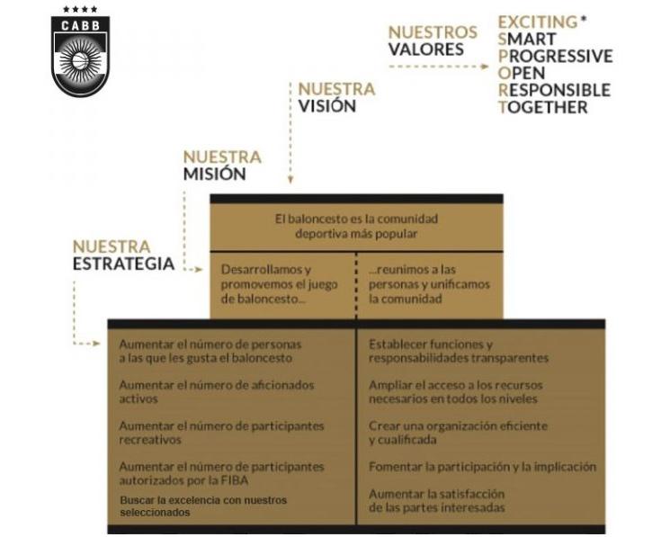 CABB Mision y Valores